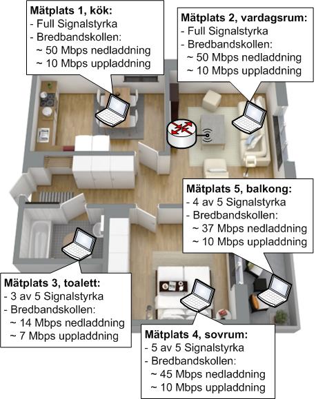 Wi-Fi Site Survey i miniformat för hemmanätverk