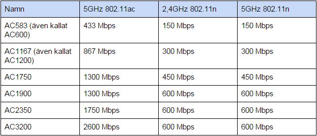 Wi-Fi 802.11ac hastigheter