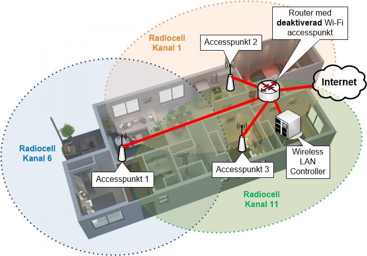WLC baserat nätverk